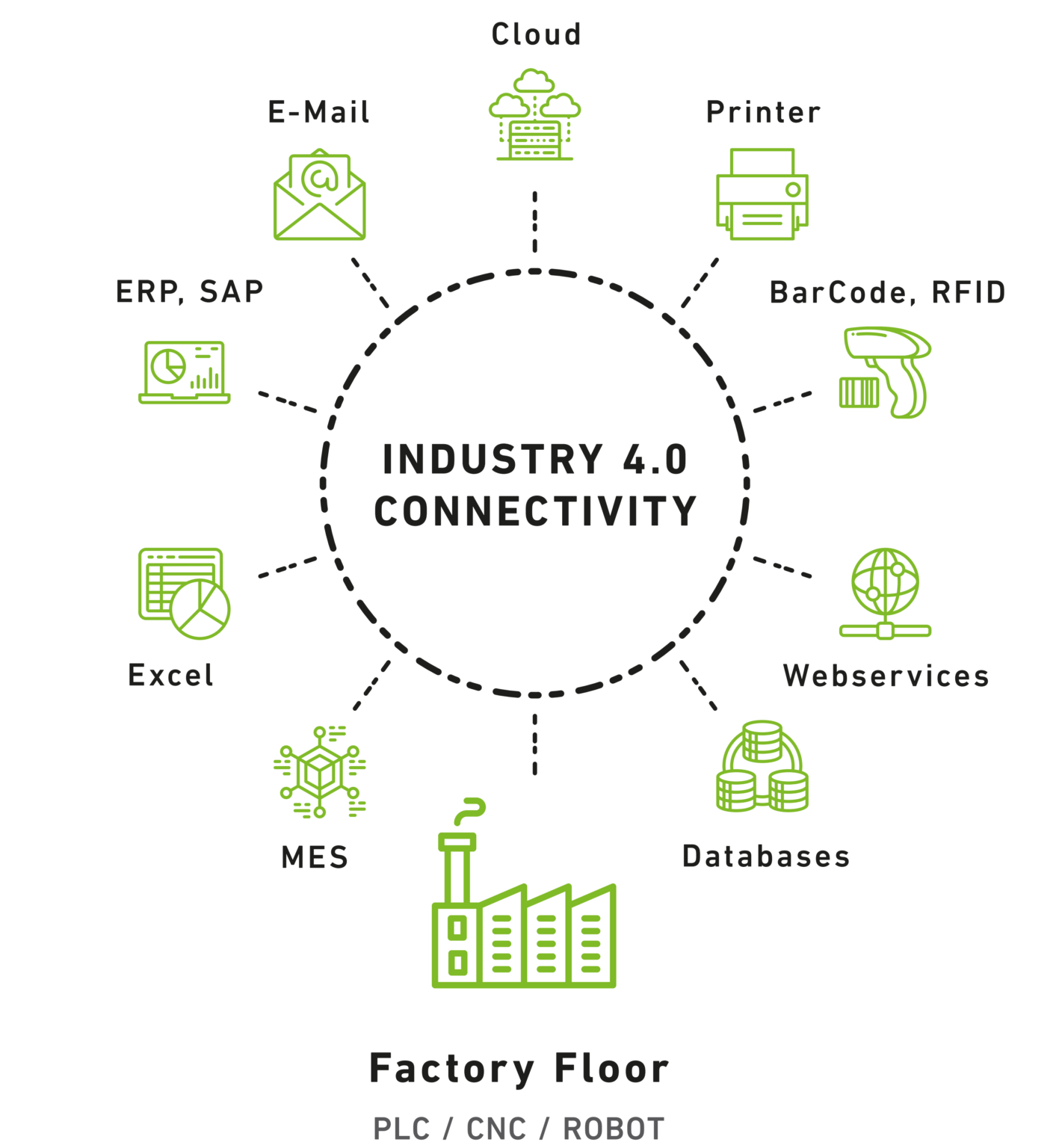 Industry 4.0 Connectivity